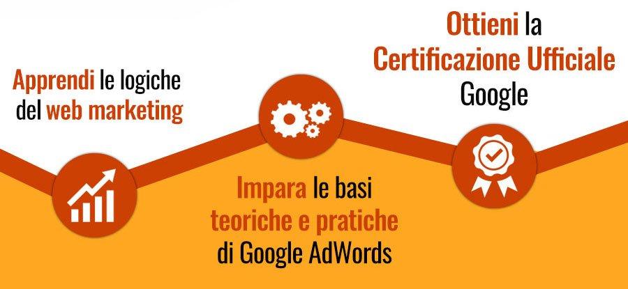 percorso google adwords iwec milano