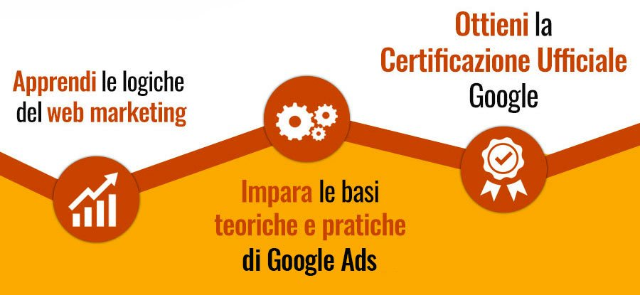 percorso google ads iwec milano